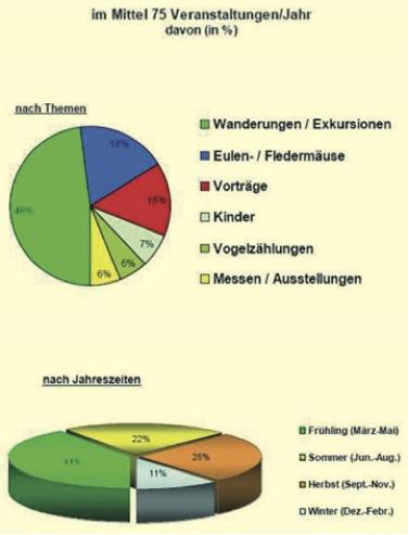 Grafik NABU-Veranstaltungen, Grafik © Dr. Klaus Grebe